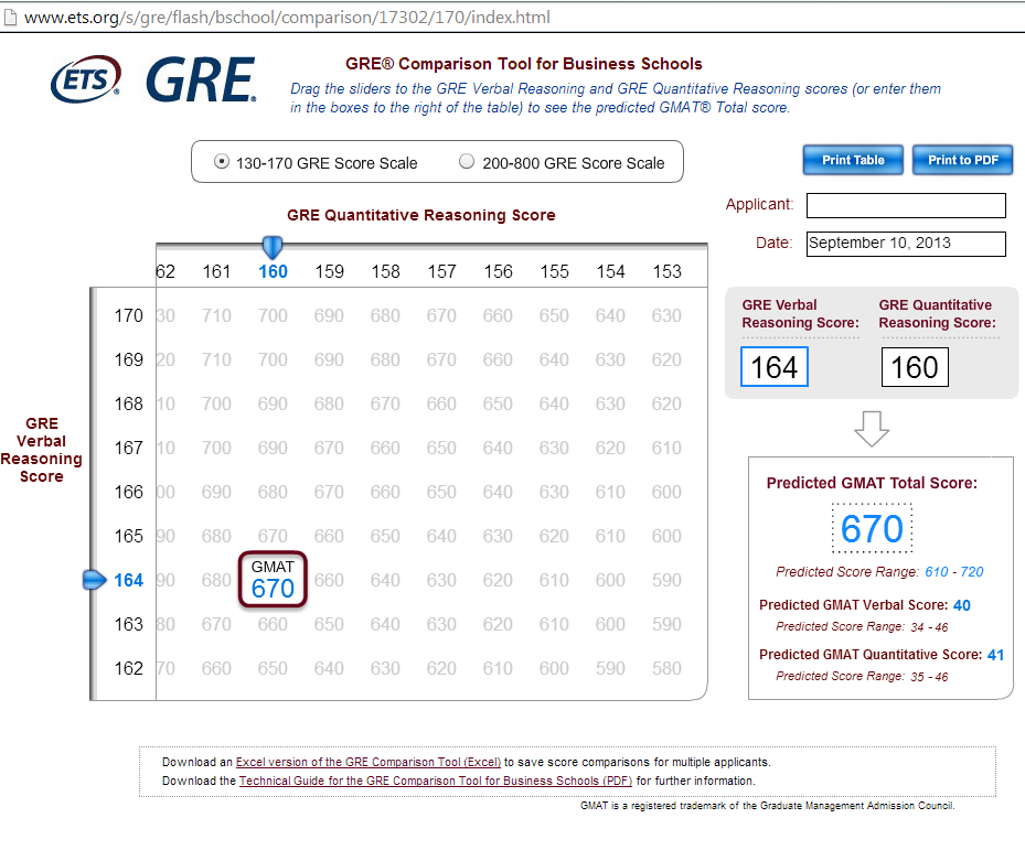 gre essay score 5 Your percentile rank indicates how your gre scores compare to those of other test takers the 50th percentile represents the average, or mean, gre score the mean for the quantitative section is 15191 (or 152) for verbal, it's 15075 (151) and for analytical writing, it's 361.